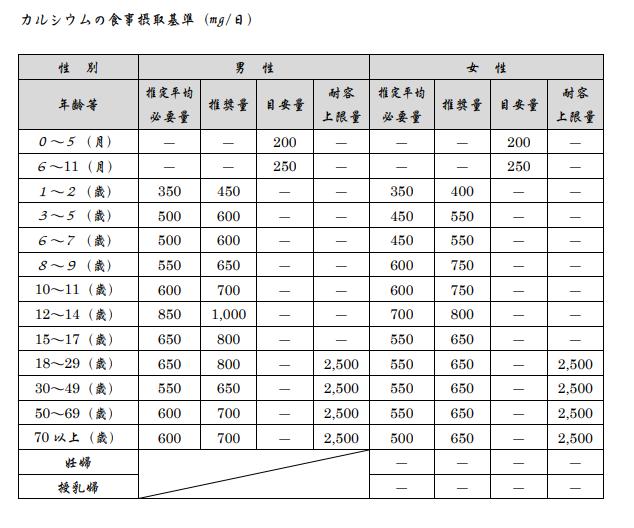 日本人の食事摂取基準(2015年版)カルシウム