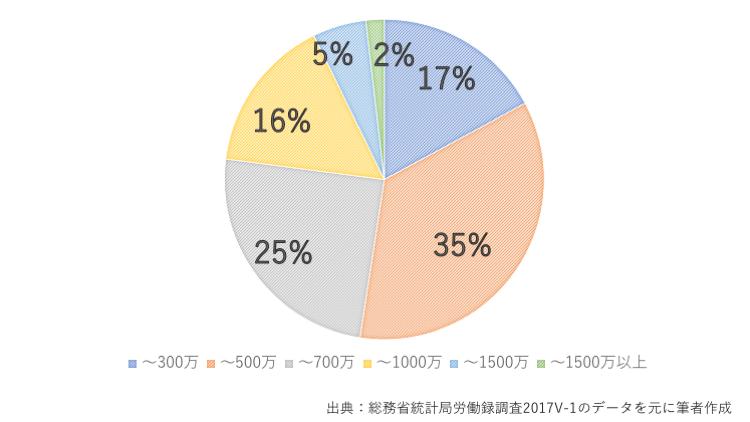 夫の年収割合グラフ2017