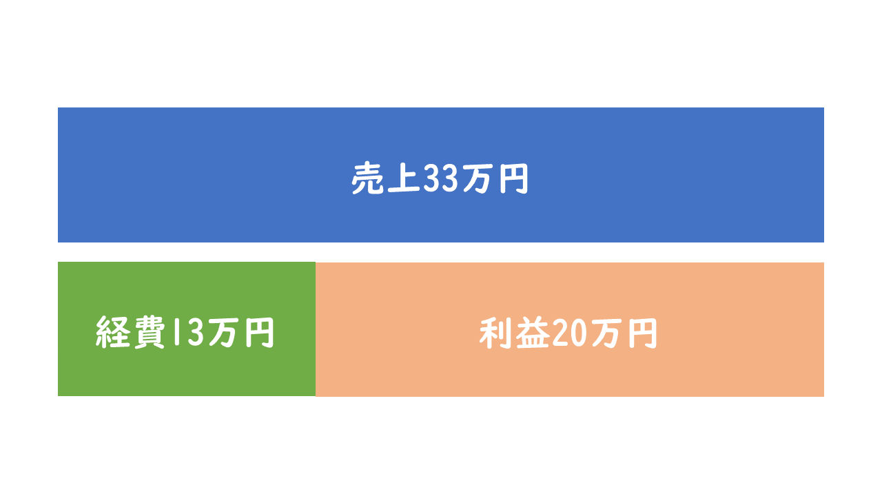 副業20万円以上で確定申告が必要ないケース