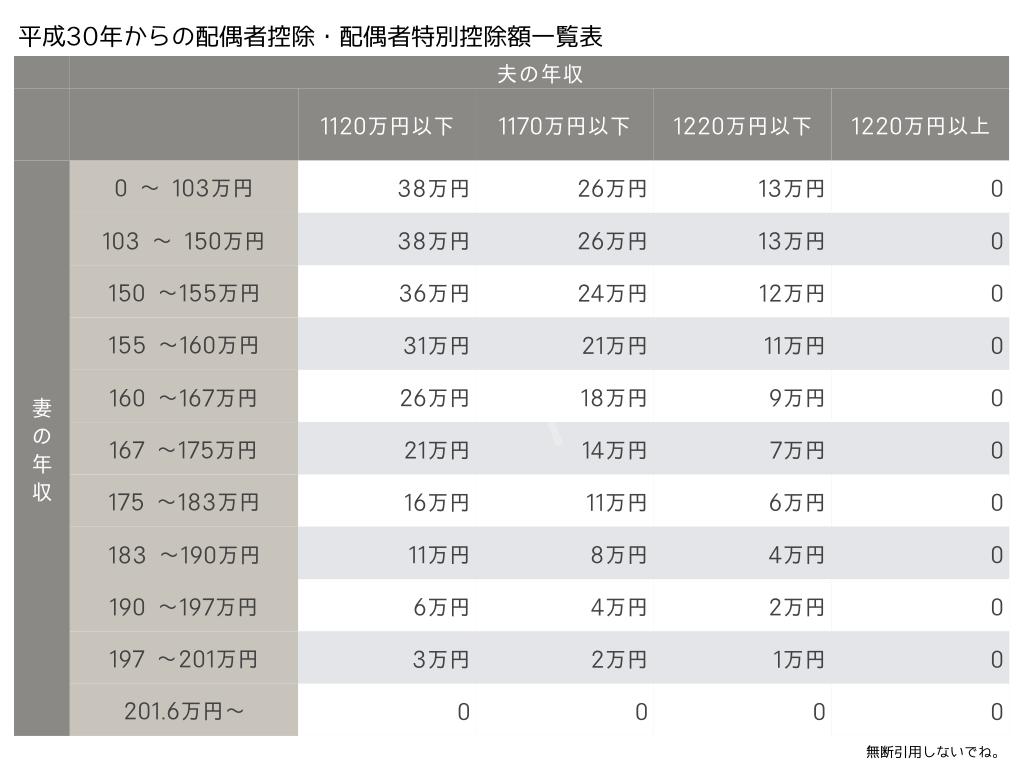 平成30年からの配偶者控除・配偶者特別控除一覧表