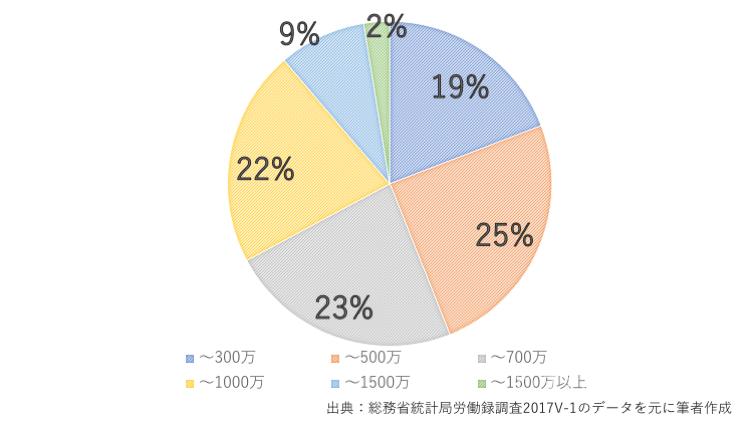 夫の年収別グラフ2017