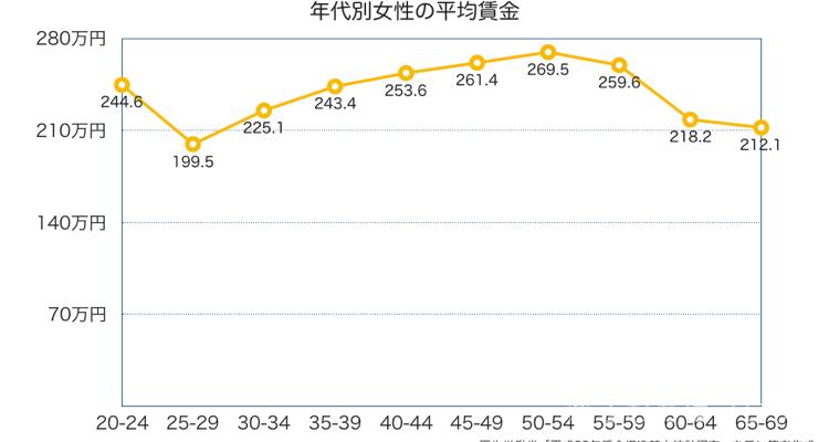 年齢別女性の平均年収推移グラフ