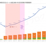 横浜在住40〜64歳主婦の年収別実質手取額比較表
